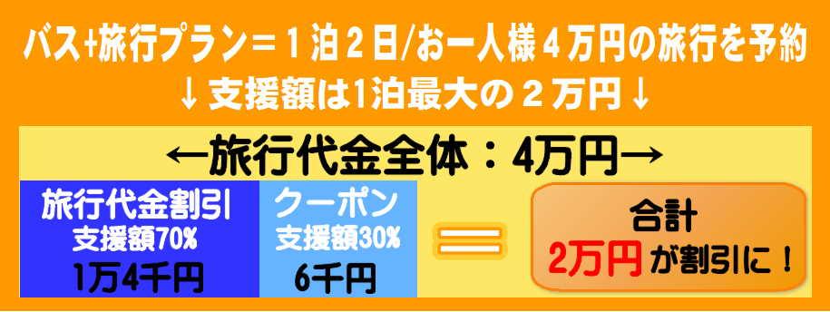 gotoキャンペーン バス割引